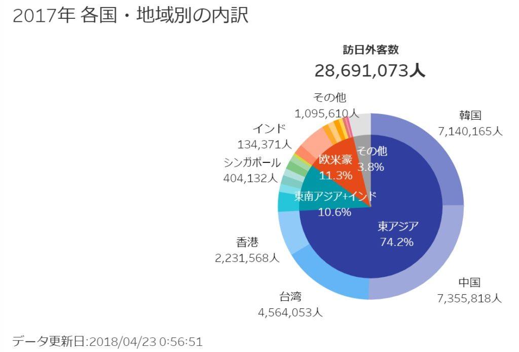 日本政府観光局(JNTO)訪日外国人データ